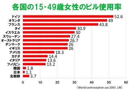 各国の15-49歳女性のピル使用率のグラフ