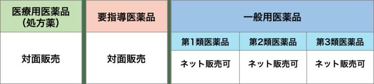 医薬品の分類表