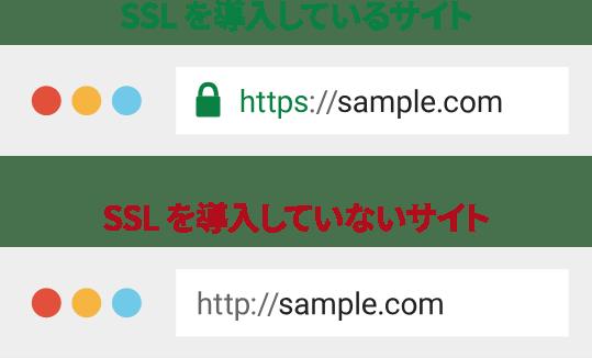 安全なサイトはSSLを導入している